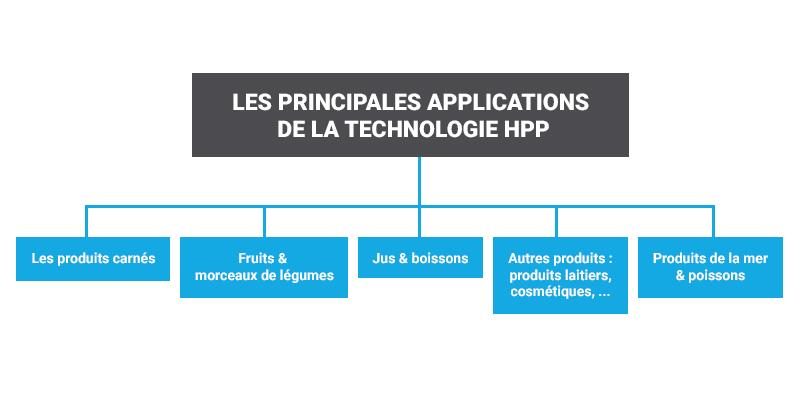 Application technologie hpp dans l'agroalimentaire